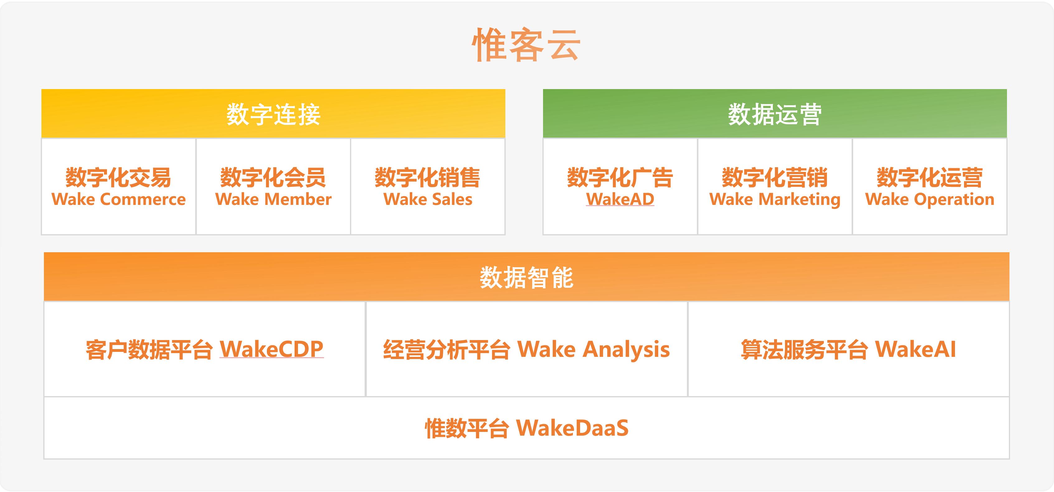 WakeData惟客数据:获2500万美元B+轮融资,腾讯及红杉中国领投